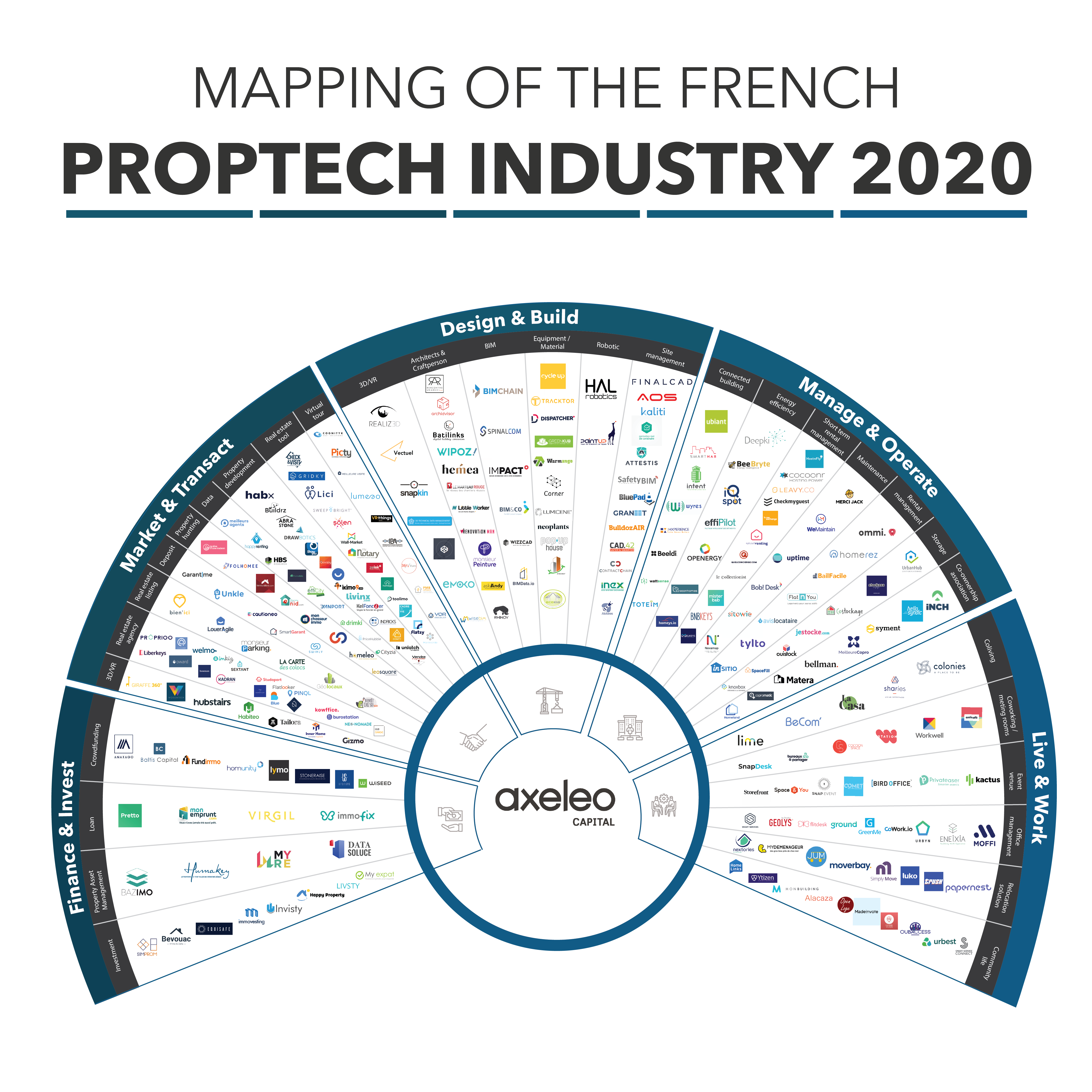 Mapping Axeleo PropTech 2020